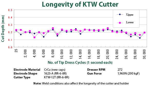 Longevity Graph