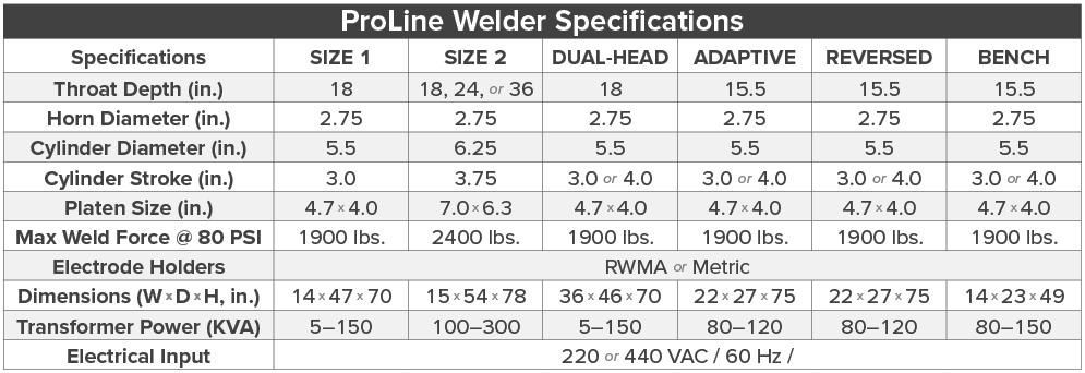 Proline Pedestal Welders Ge Schmidt