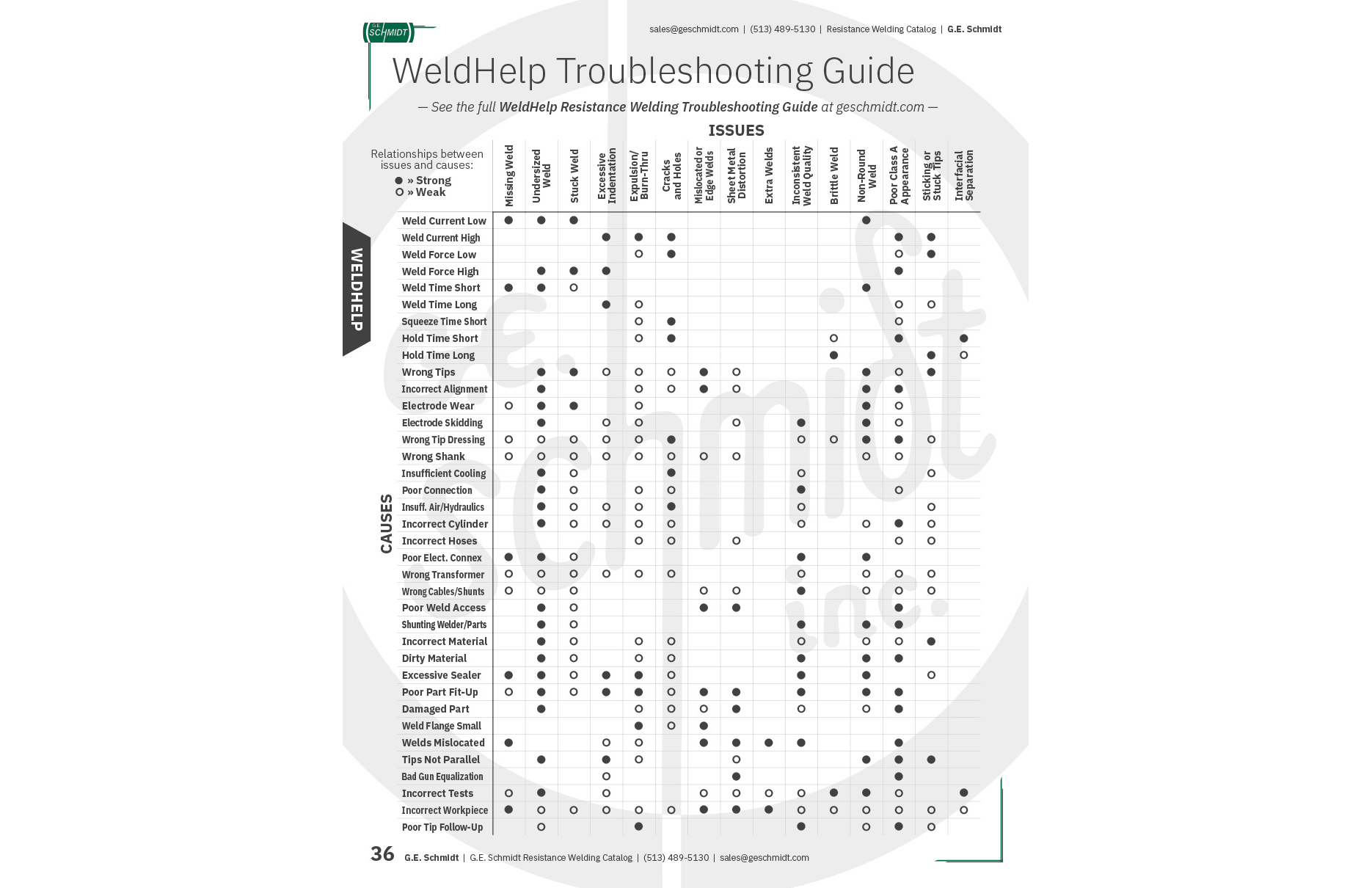 WeldHelp Resistance Welding Troubleshooting Guide Chart
